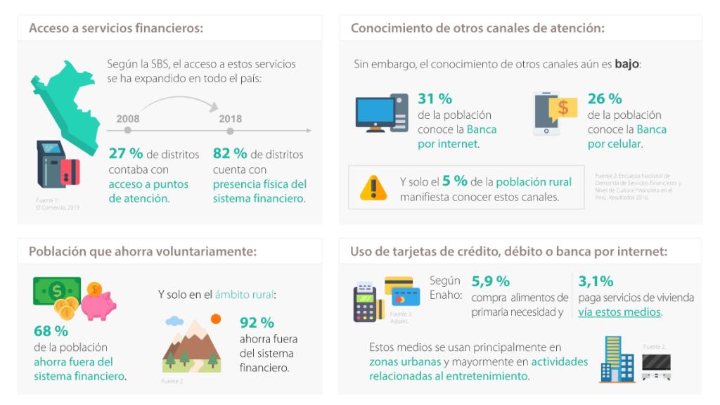 Inclusión financiera en Perú